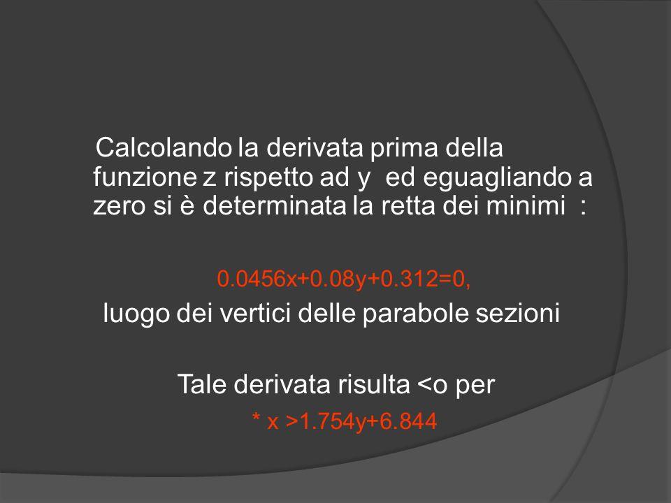 Calcolando la derivata prima della funzione z rispetto ad y ed eguagliando a zero si è determinata la retta dei minimi : 0.0456x+0.08y+0.312=0, luogo dei vertici delle parabole sezioni Tale derivata risulta <o per * x >1.754y+6.844