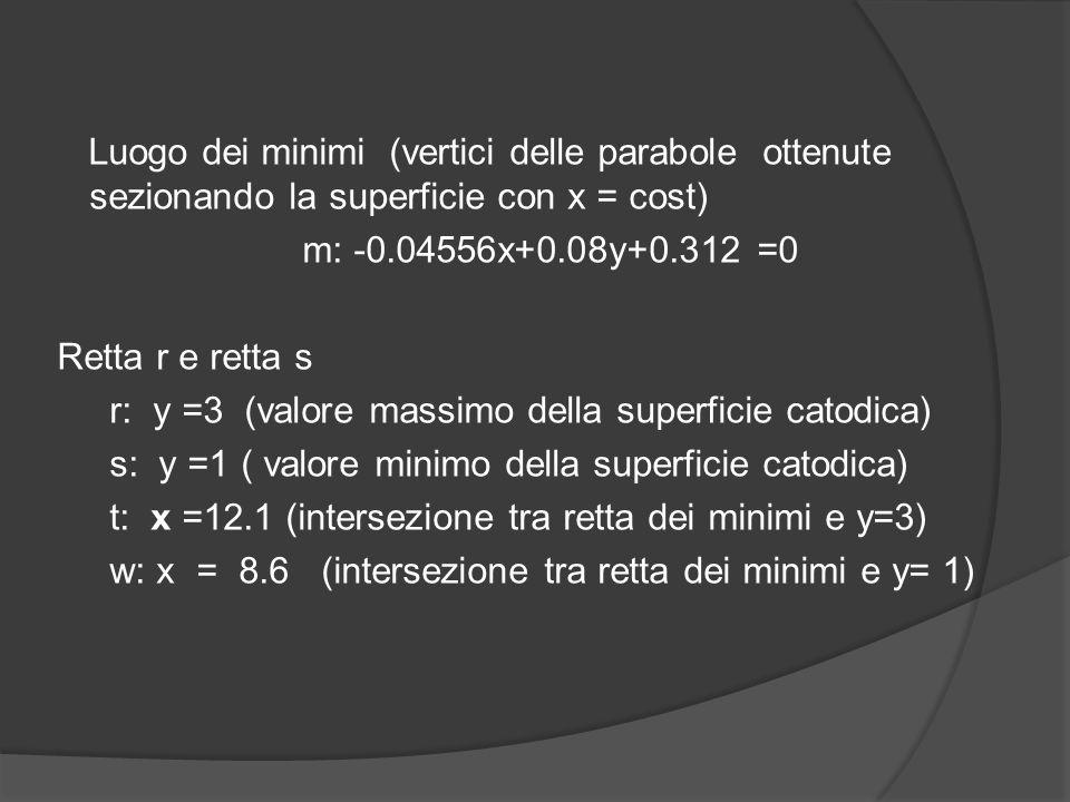 Luogo dei minimi (vertici delle parabole ottenute sezionando la superficie con x = cost) m: -0.04556x+0.08y+0.312 =0 Retta r e retta s r: y =3 (valore massimo della superficie catodica) s: y =1 ( valore minimo della superficie catodica) t: x =12.1 (intersezione tra retta dei minimi e y=3) w: x = 8.6 (intersezione tra retta dei minimi e y= 1)