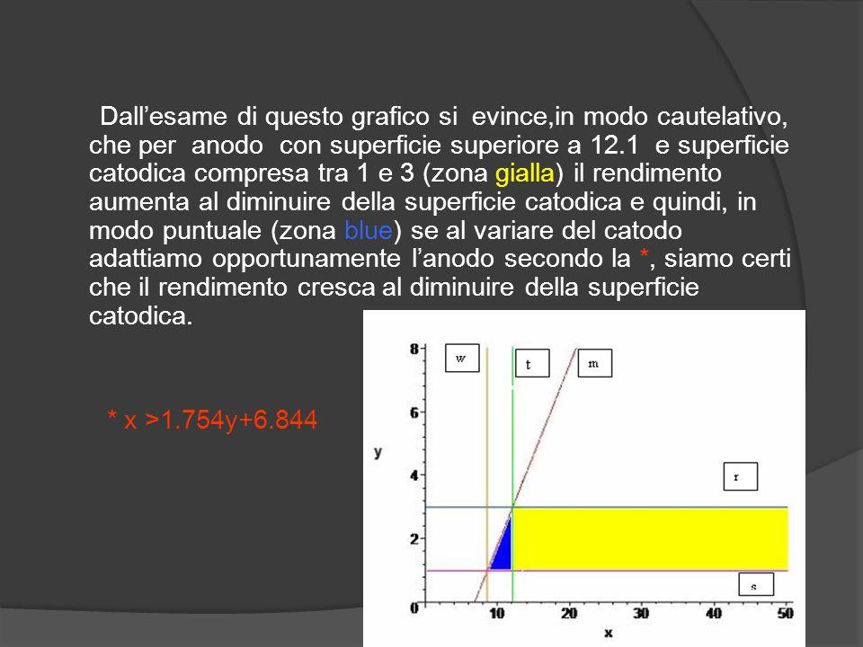 Dall'esame di questo grafico si evince,in modo cautelativo, che per anodo con superficie superiore a 12.1 e superficie catodica compresa tra 1 e 3 (zona gialla) il rendimento aumenta al diminuire della superficie catodica e quindi, in modo puntuale (zona blue) se al variare del catodo adattiamo opportunamente l'anodo secondo la *, siamo certi che il rendimento cresca al diminuire della superficie catodica.