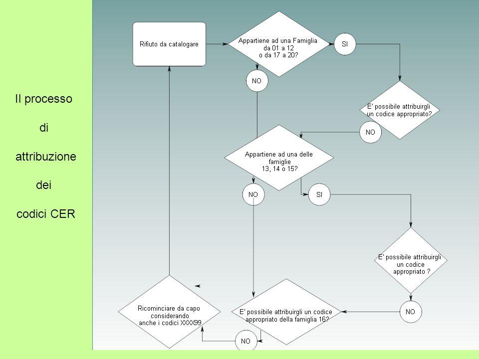 Il processo di attribuzione dei codici CER