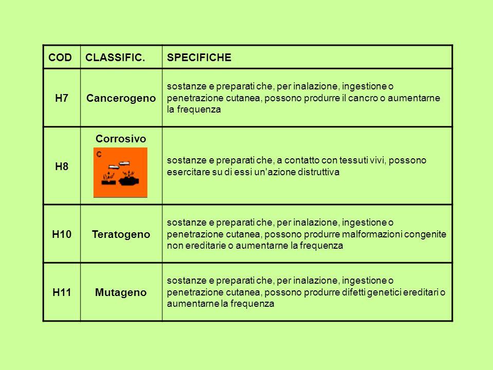 H7 Cancerogeno H8 Corrosivo H10 Teratogeno H11 Mutageno