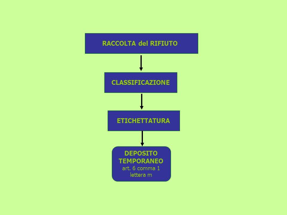 ETICHETTATURA DEPOSITO TEMPORANEO RACCOLTA del RIFIUTO CLASSIFICAZIONE