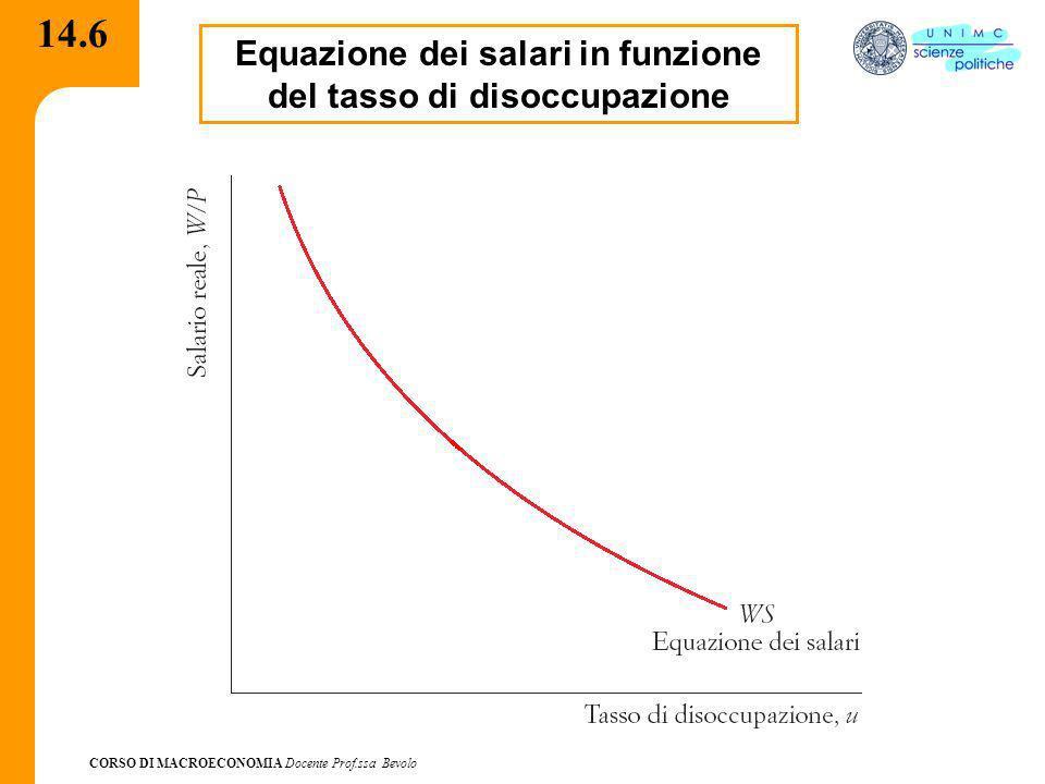 Equazione dei salari in funzione del tasso di disoccupazione