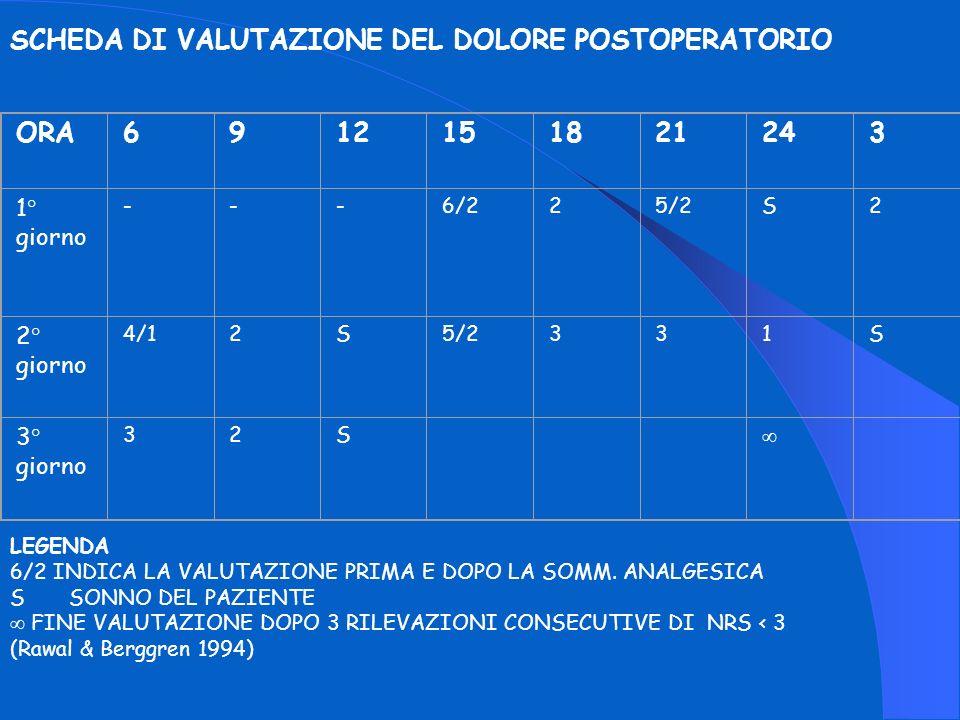SCHEDA DI VALUTAZIONE DEL DOLORE POSTOPERATORIO