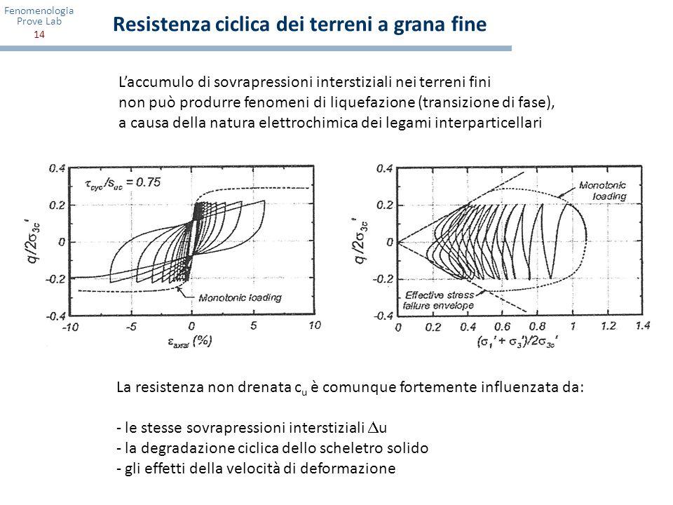Resistenza ciclica dei terreni a grana fine