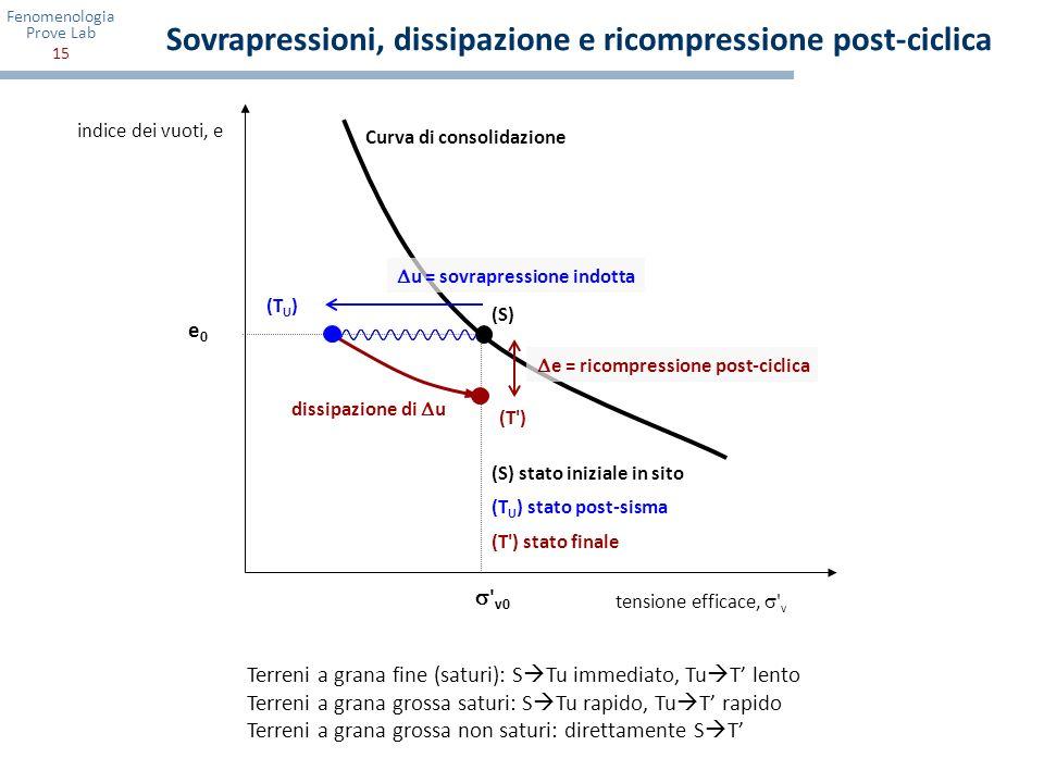 Sovrapressioni, dissipazione e ricompressione post-ciclica