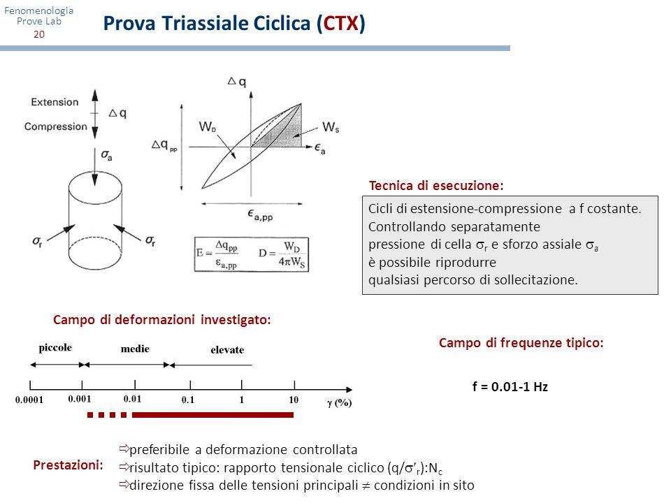 Prova Triassiale Ciclica (CTX)