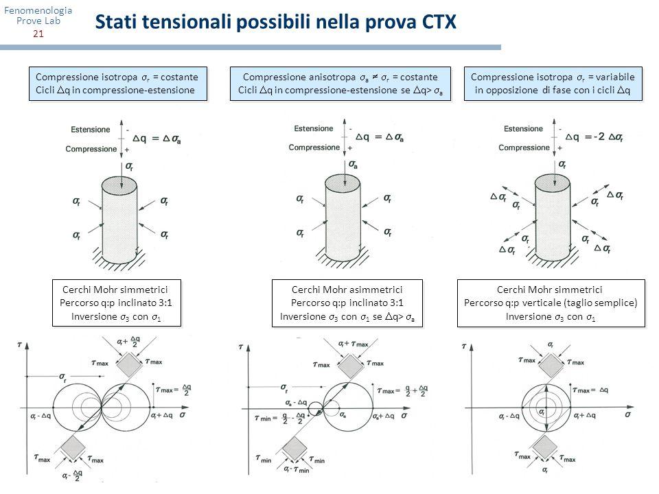 Stati tensionali possibili nella prova CTX