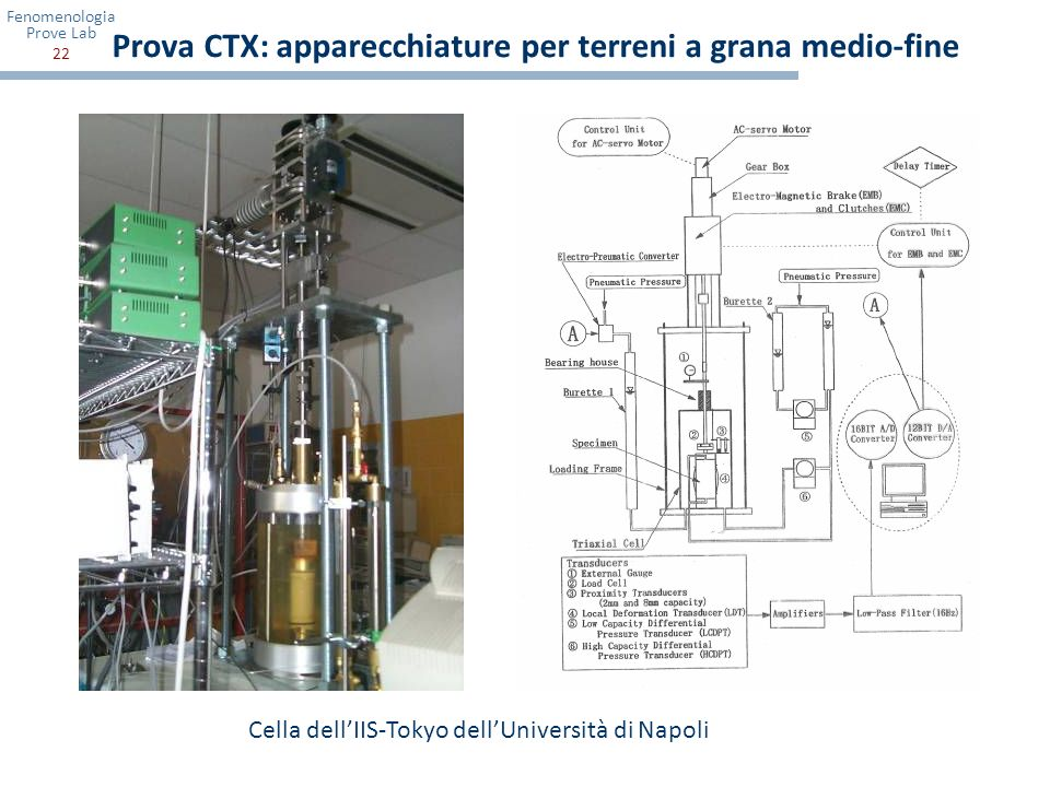 Prova CTX: apparecchiature per terreni a grana medio-fine
