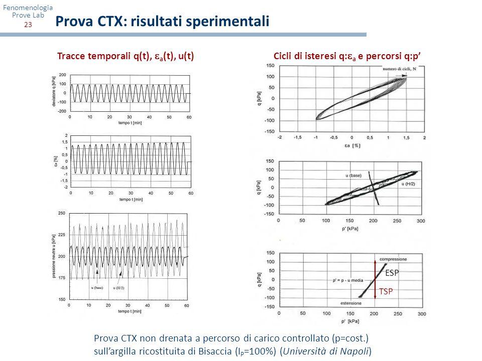 Prova CTX: risultati sperimentali
