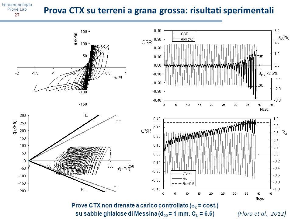 Prova CTX su terreni a grana grossa: risultati sperimentali