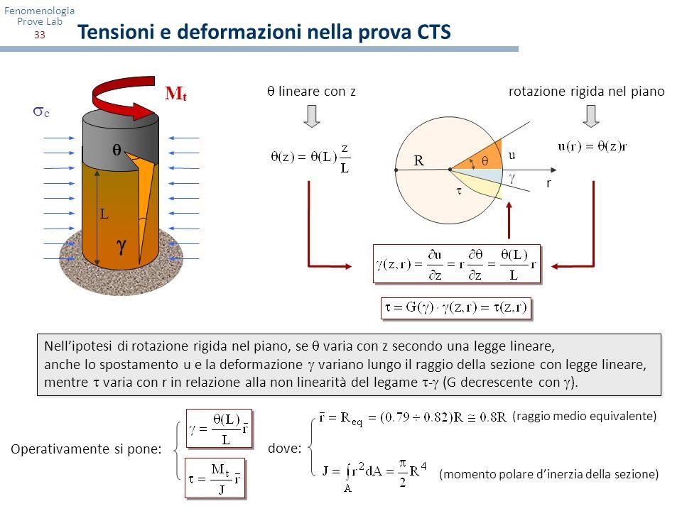 Tensioni e deformazioni nella prova CTS