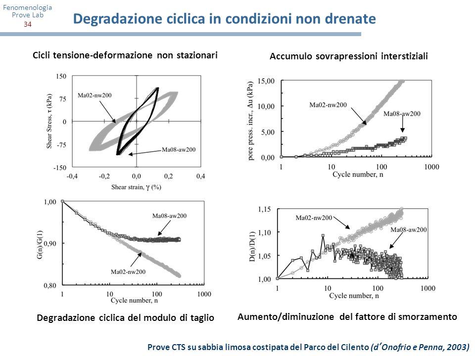 Degradazione ciclica in condizioni non drenate