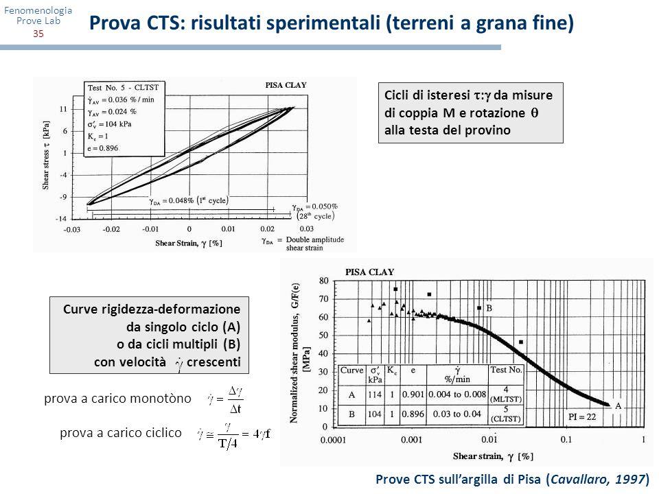 Prova CTS: risultati sperimentali (terreni a grana fine)