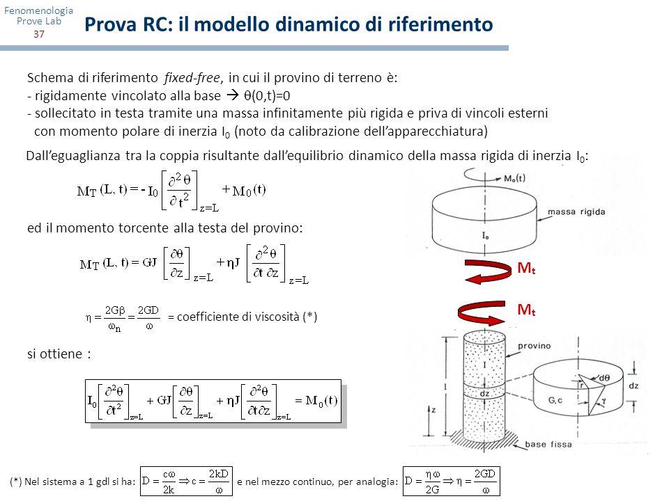Prova RC: il modello dinamico di riferimento