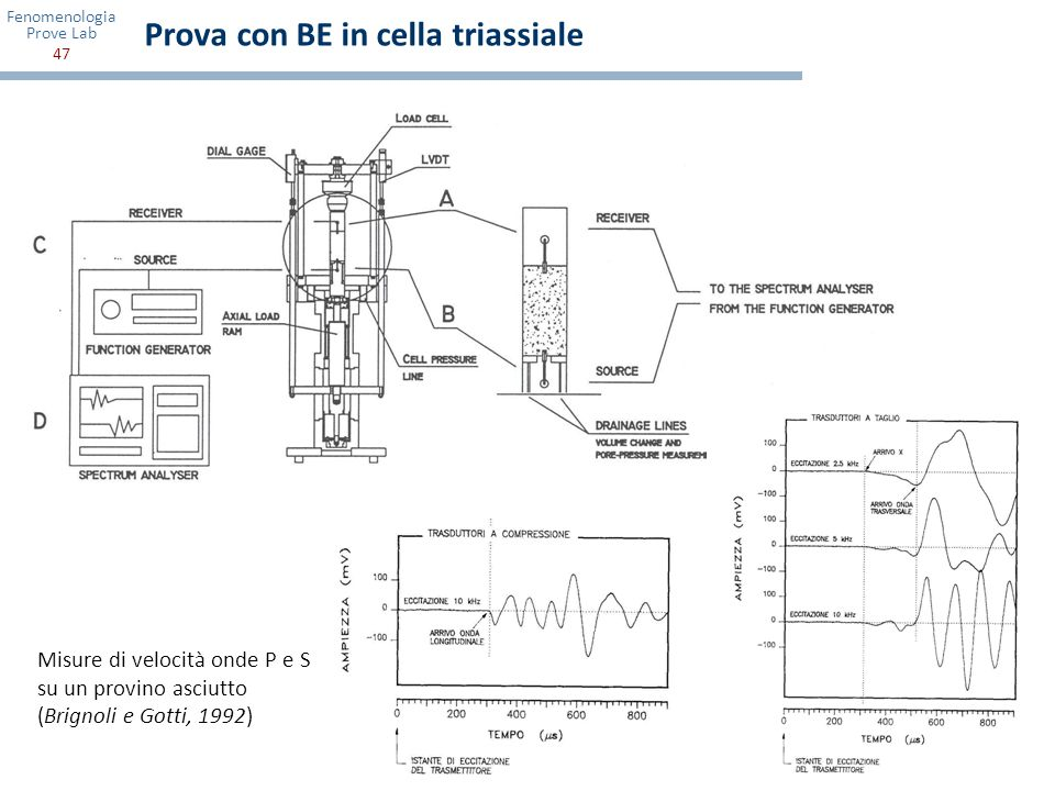 Prova con BE in cella triassiale