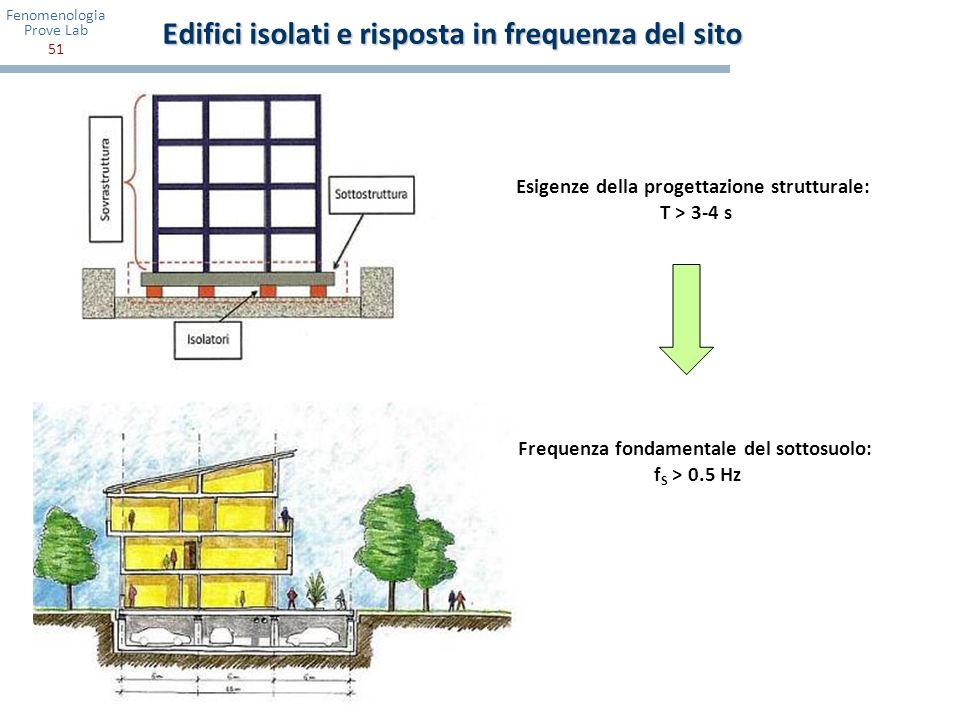 Edifici isolati e risposta in frequenza del sito
