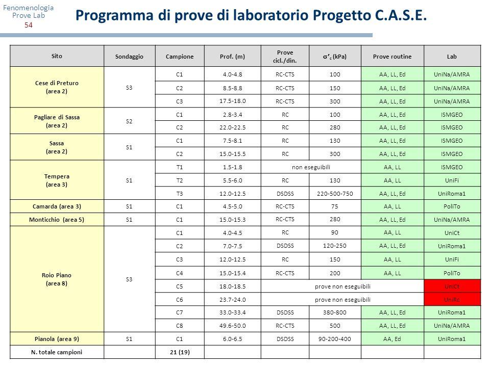 Programma di prove di laboratorio Progetto C.A.S.E.
