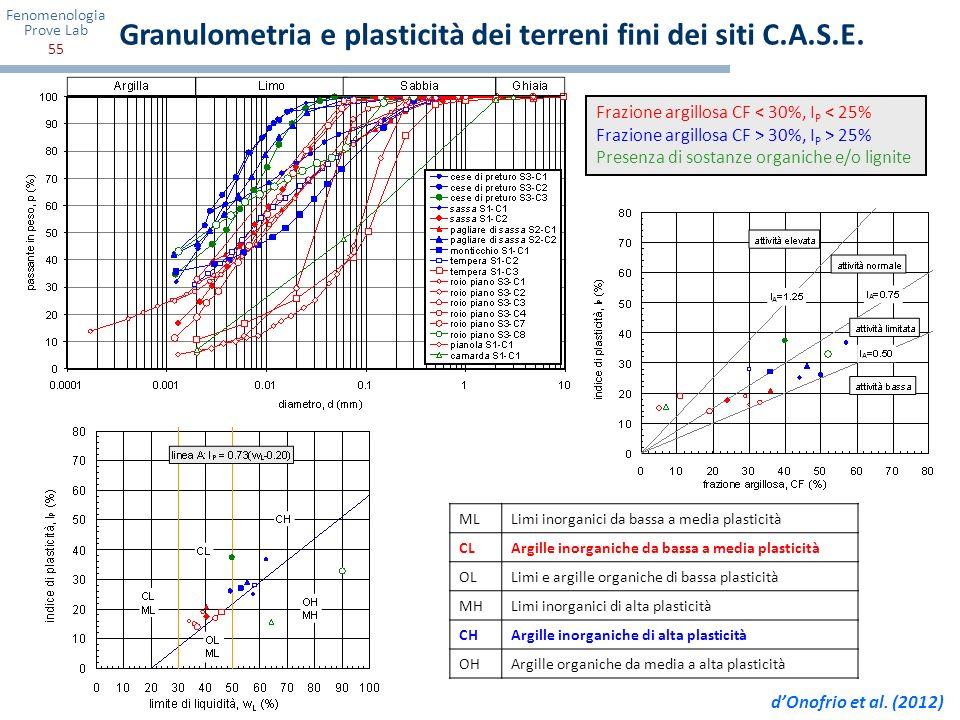 Granulometria e plasticità dei terreni fini dei siti C.A.S.E.