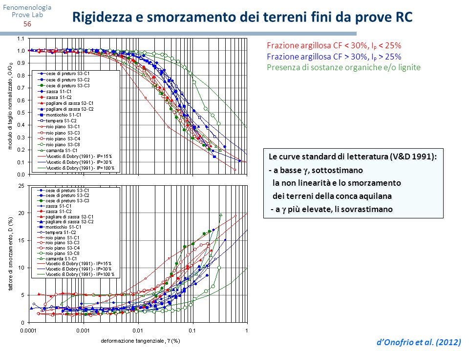 Rigidezza e smorzamento dei terreni fini da prove RC