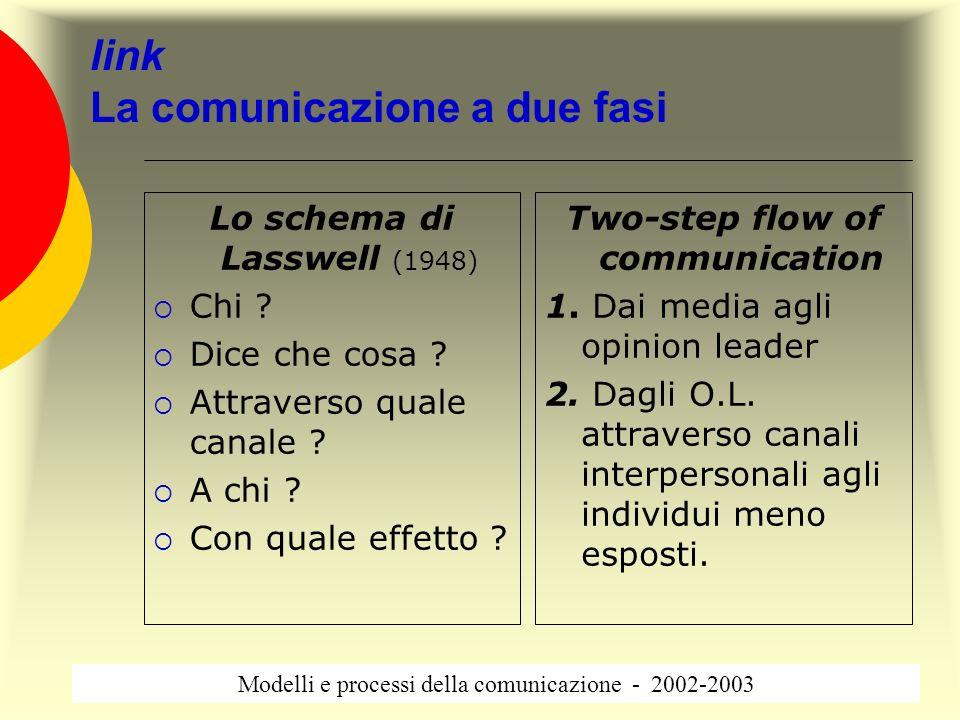 link La comunicazione a due fasi