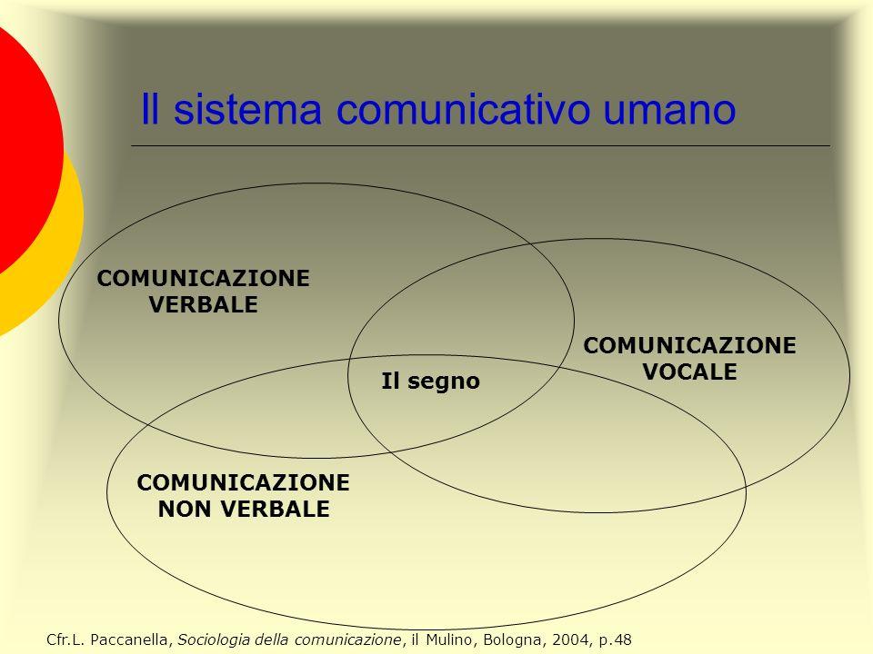Il sistema comunicativo umano