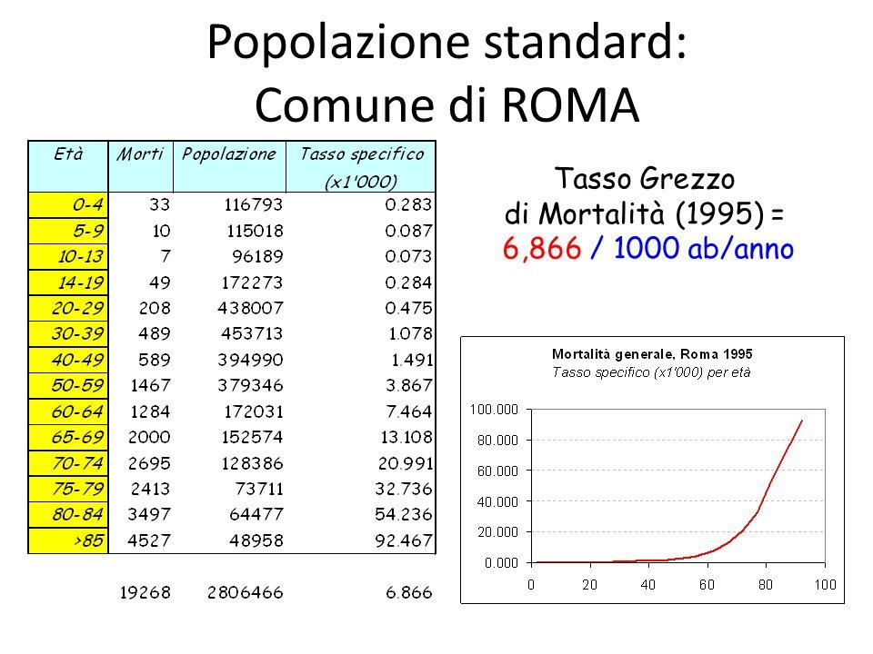 Popolazione standard: Comune di ROMA