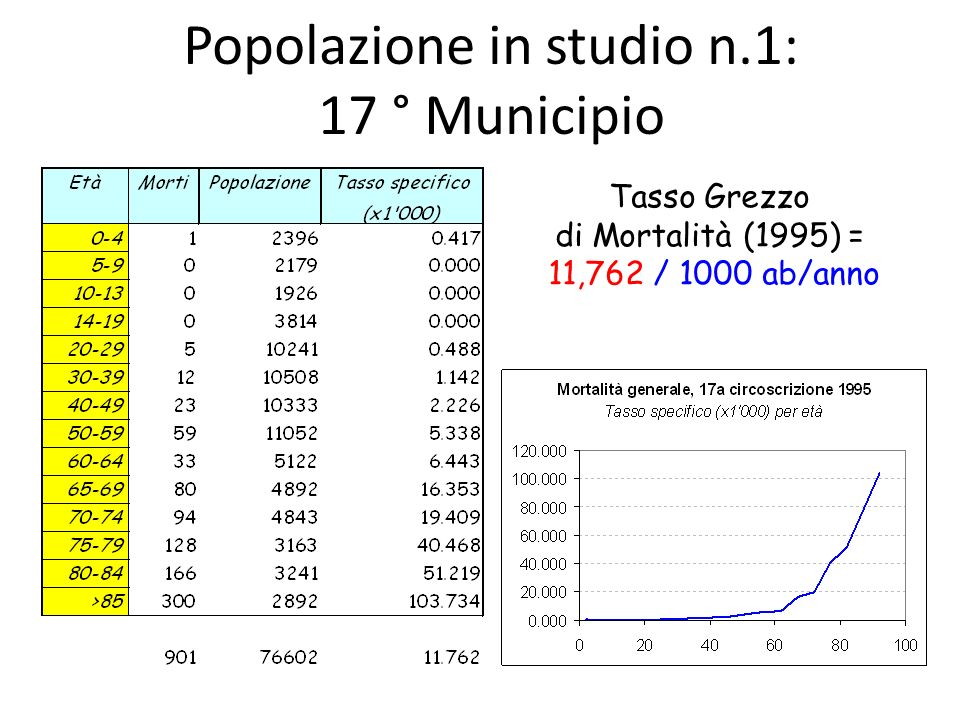 Popolazione in studio n.1: 17 ° Municipio