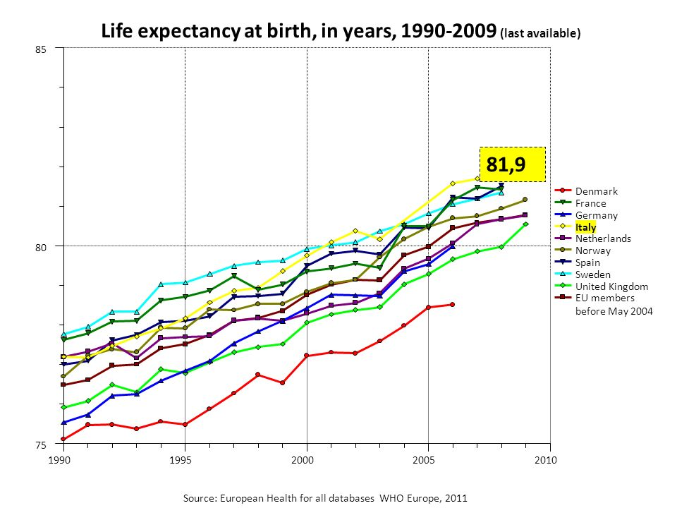 Life expectancy at birth, in years, (last available)