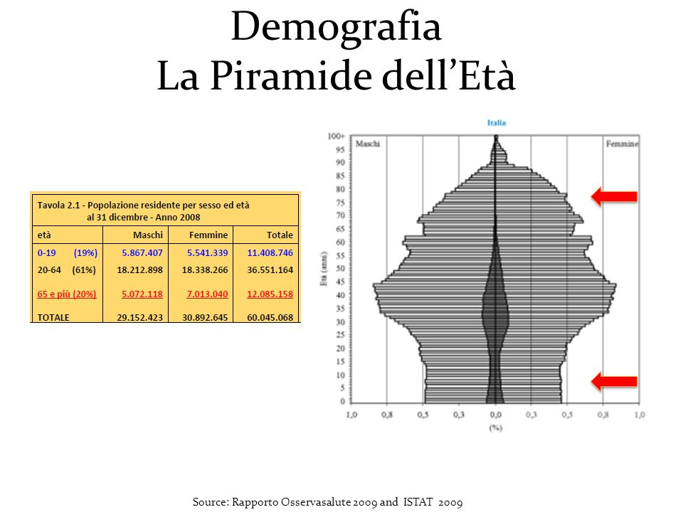 Source: Rapporto Osservasalute 2009 and ISTAT 2009