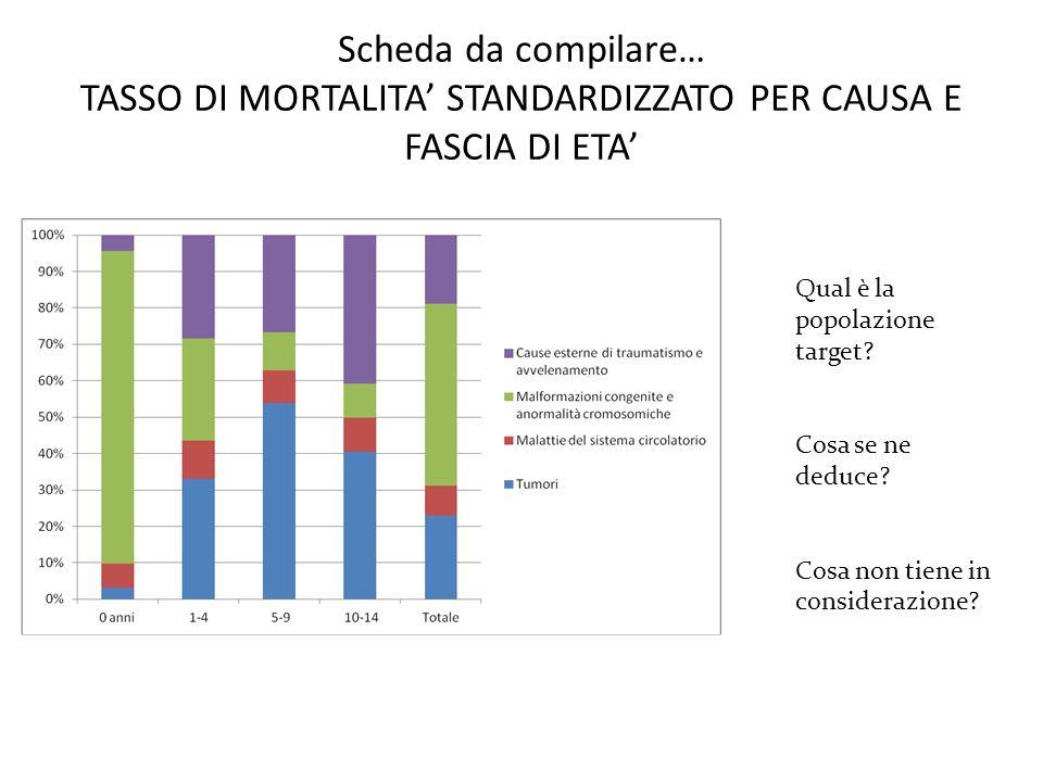 Scheda da compilare… TASSO DI MORTALITA' STANDARDIZZATO PER CAUSA E FASCIA DI ETA'