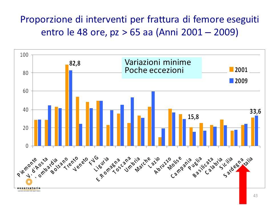 GP - Roma 2011Proporzione di interventi per frattura di femore eseguiti entro le 48 ore, pz > 65 aa (Anni 2001 – 2009)