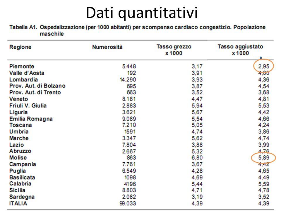 Dati quantitativi Standardizzazione DIRETTA: prodotto ASDR di ogni pop da cfr x n° persone nella corrisp classe della pop standard.