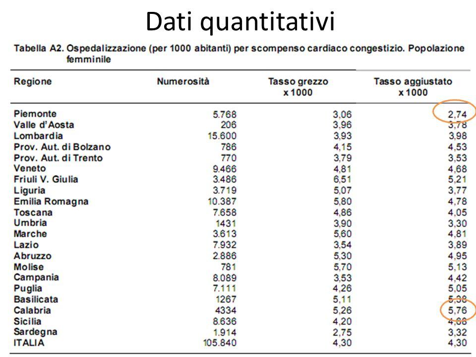 Dati quantitativi No differenze di genere nei tassi nazionali (4,30 F vs 4,39 M) F: min. Piemonte 2,74; max. Calabria 5,76.