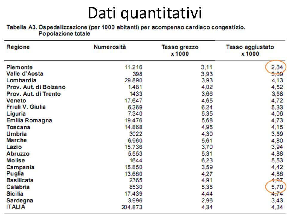 Dati quantitativi TOT: min. Piemonte 2,84; max. Calabria 5,70