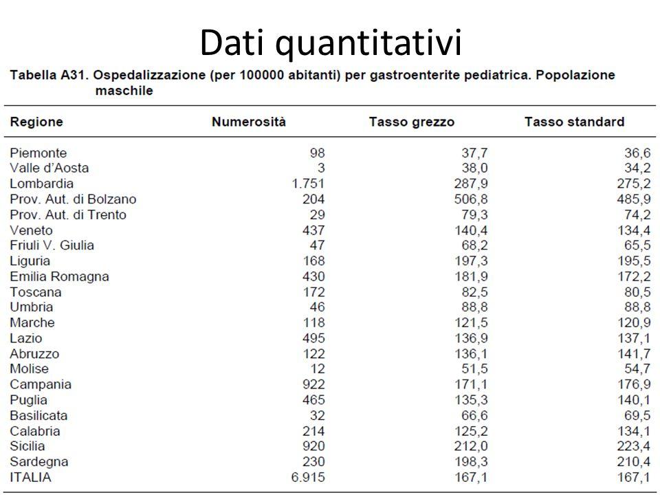 Dati quantitativi 54
