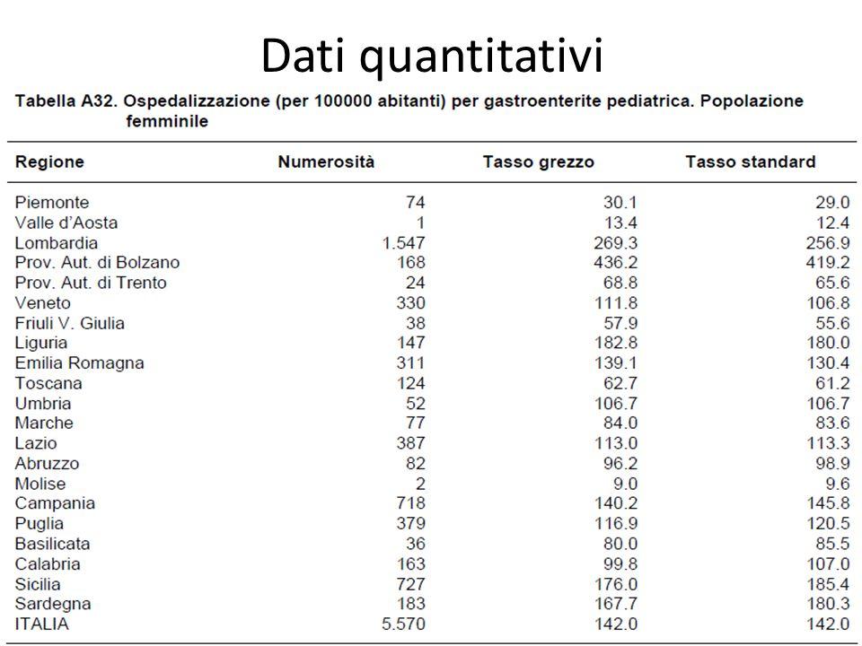Dati quantitativi 55