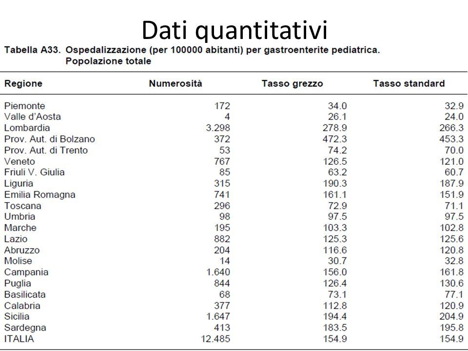 Dati quantitativi 56