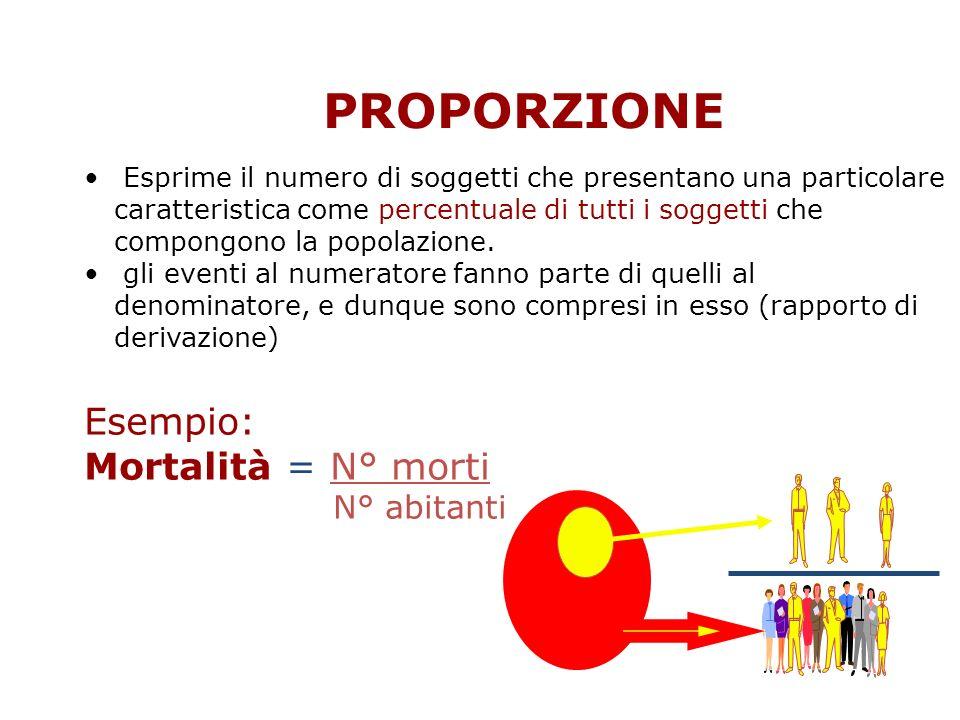 PROPORZIONE Esempio: Mortalità = N° morti N° abitanti