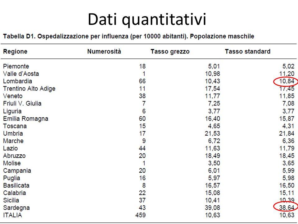 Dati quantitativi 60