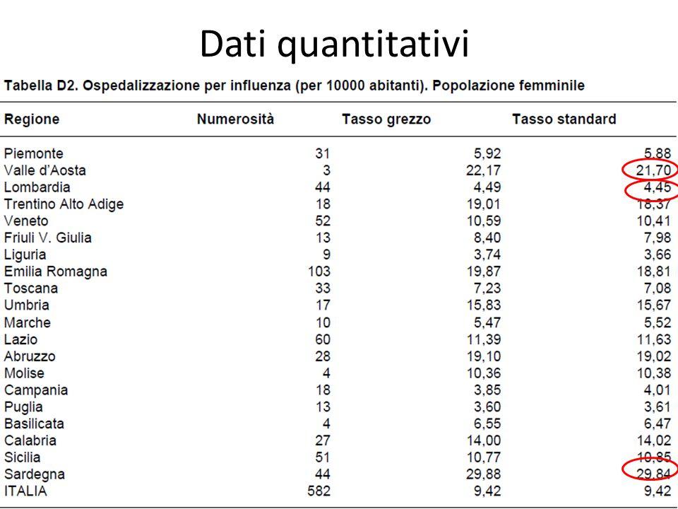 Dati quantitativi 61