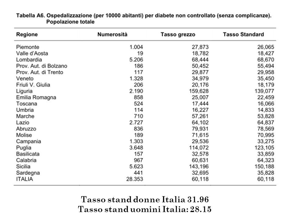 Tasso stand donne Italia 31.96 Tasso stand uomini Italia: 28.15
