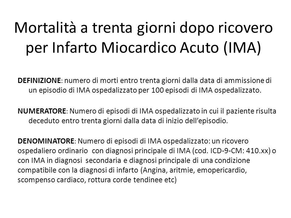 Mortalità a trenta giorni dopo ricovero per Infarto Miocardico Acuto (IMA)