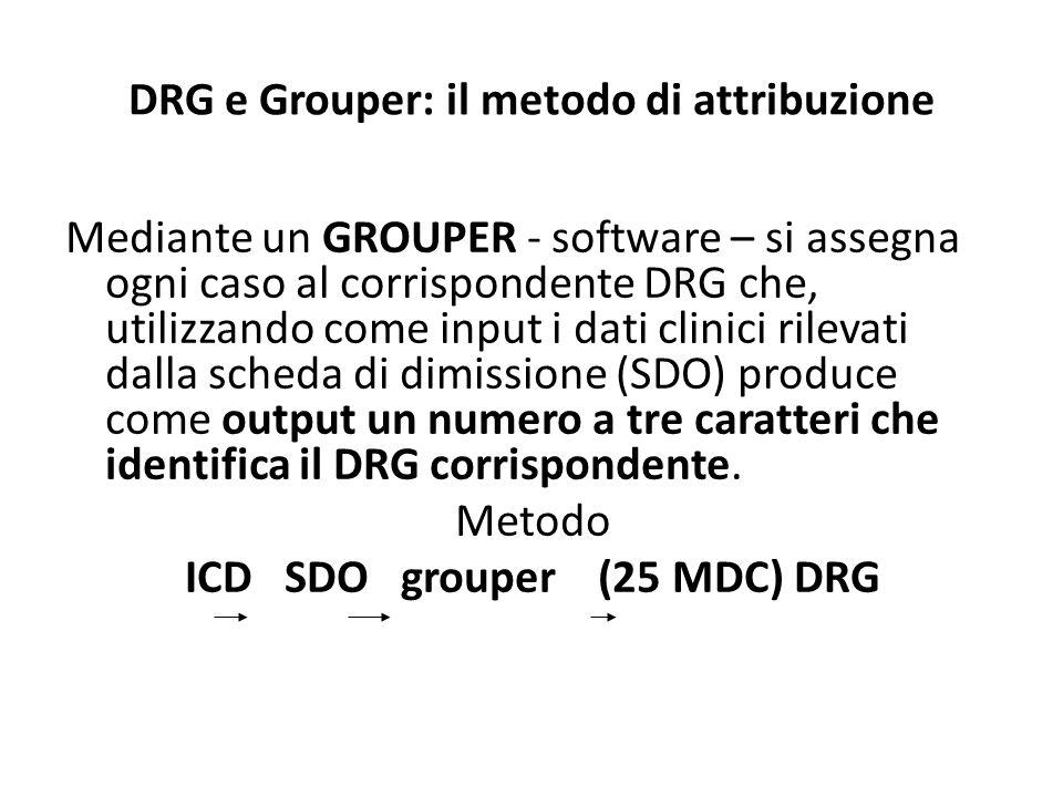 DRG e Grouper: il metodo di attribuzione