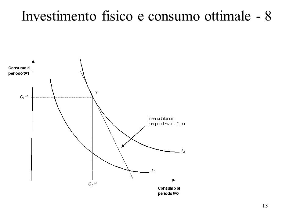 Investimento fisico e consumo ottimale - 8