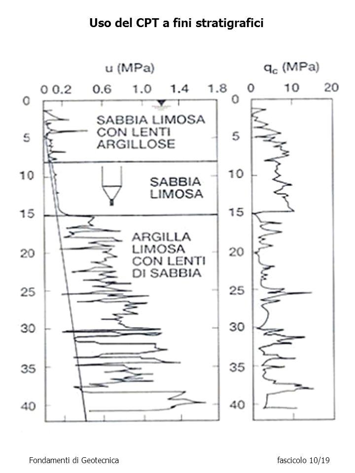 Uso del CPT a fini stratigrafici