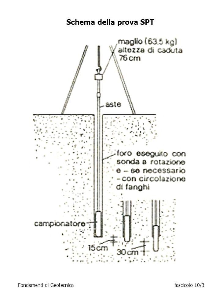 Schema della prova SPT Fondamenti di Geotecnica fascicolo 10/3