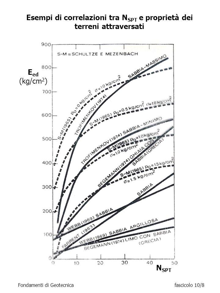 Esempi di correlazioni tra NSPT e proprietà dei terreni attraversati