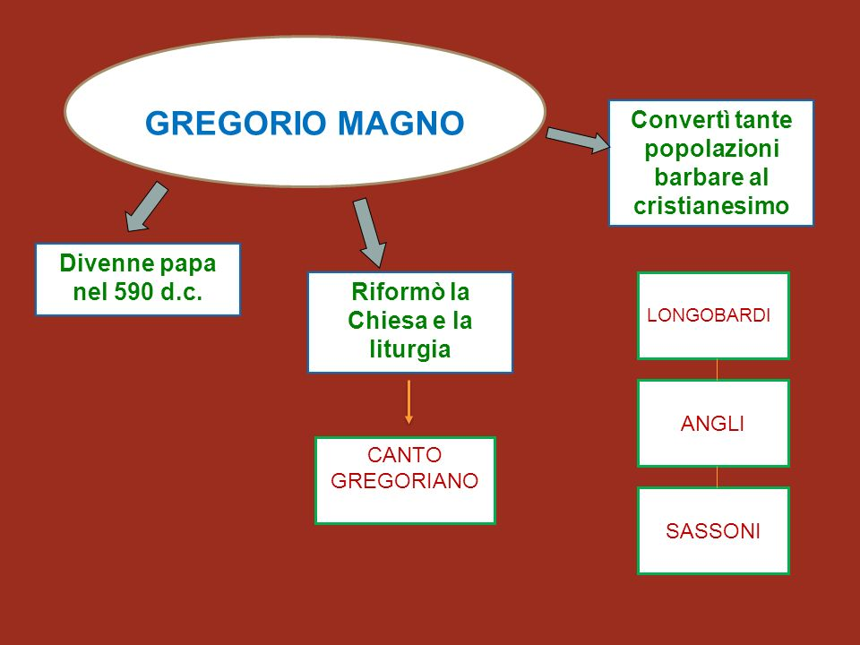 GREGORIO MAGNO Convertì tante popolazioni barbare al cristianesimo