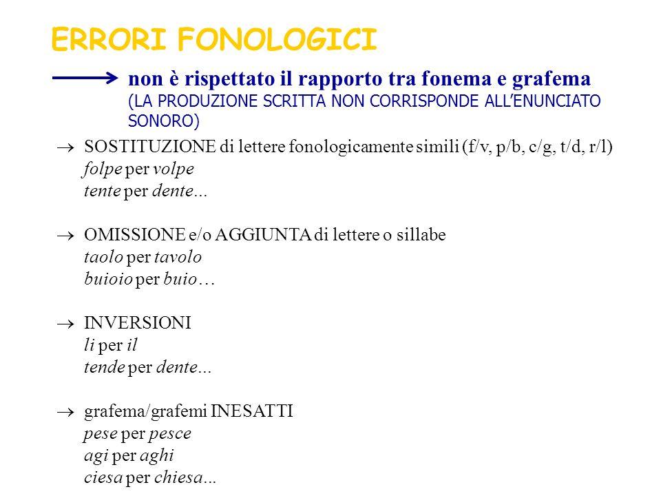 ERRORI FONOLOGICI non è rispettato il rapporto tra fonema e grafema (LA PRODUZIONE SCRITTA NON CORRISPONDE ALL'ENUNCIATO SONORO)